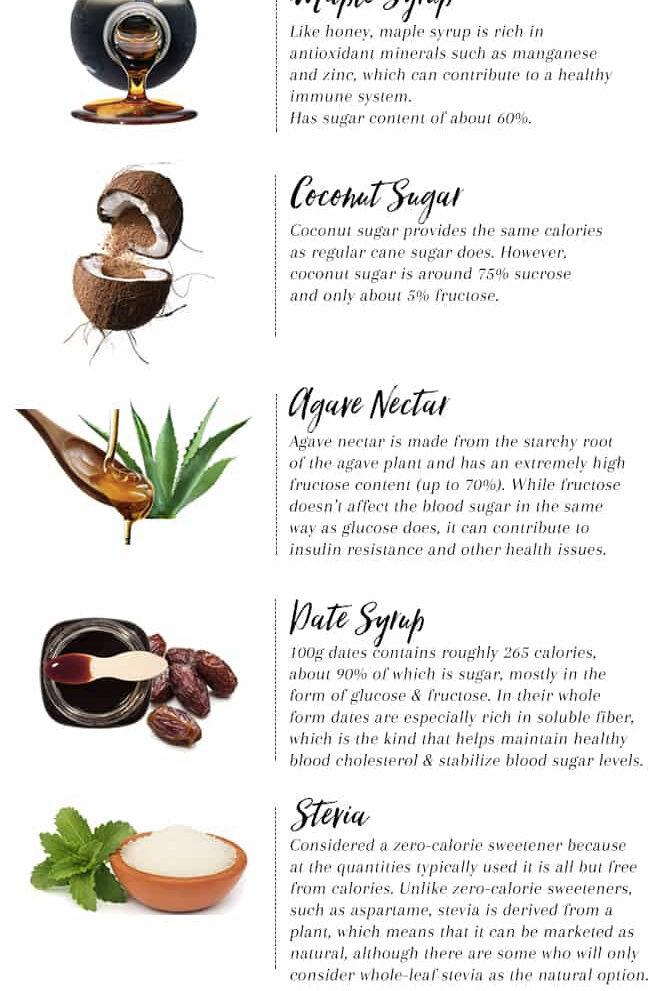 Natural sugar substitutes, ranked - HelloVeggie.co